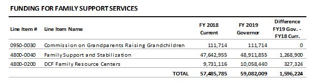 table: Funding for family support services