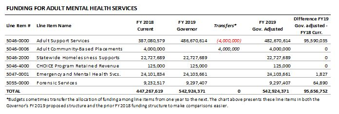 table: Funding for adult mental health services