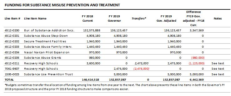 table: Funding for substance misuse prevention and treatment
