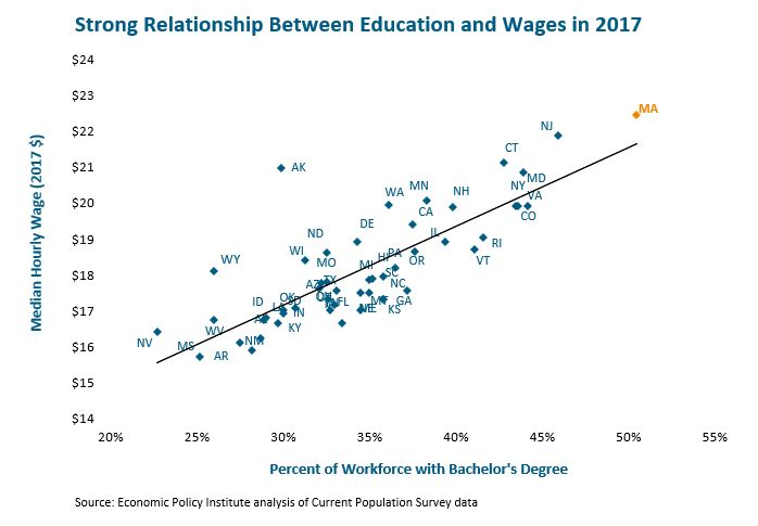 scatter graph: strong relationship between education and wages in 2017