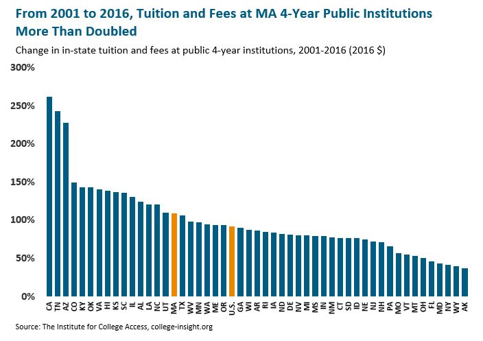 bar graph: From 2001 to 2016, tuition and fees at MA 4-year public institutions more than doubled