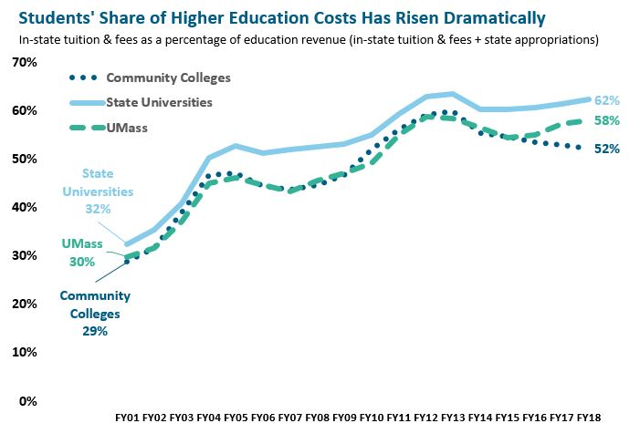 line graph: Students' share of higher education costs has risen dramatically