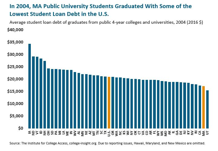 bar graph: In 2004 MA public university students graduated with some of the lowest student loan debt in the U.S.