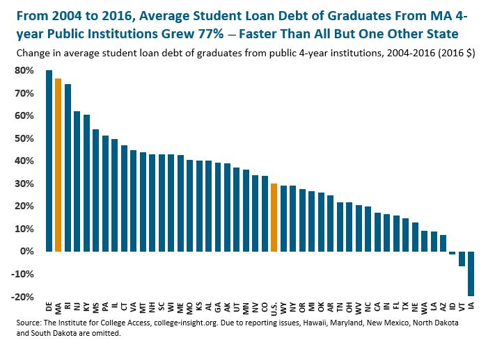 bar graph: From 2004 to 2016, average student loan debt of graduates from MA 4-year public institutions grew 77%--faster than all but one other state