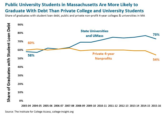 line graph: Public university students in Massachusetts are more likely to graduate with debt than private college and university students