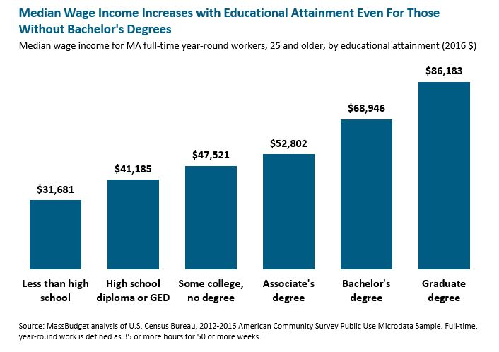 bar graph: Median wage income increases with educational attainment even for those without bachelor's degrees