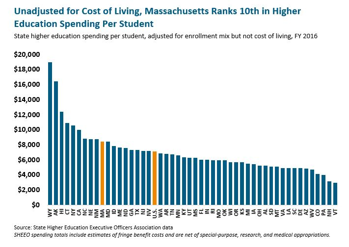 bar graph: Unadjusted for cost of living, Massachusetts ranks 10th in higher education spending per student