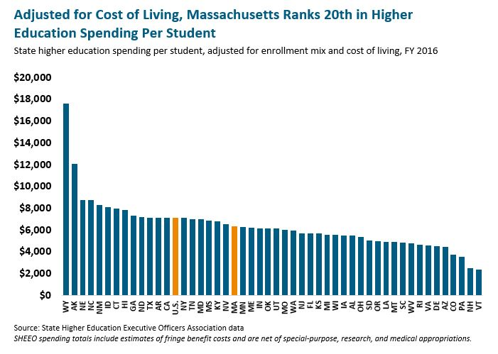 bar graph: Adjusted for cost of living, Massachusetts ranks 20th in higher education spending per student