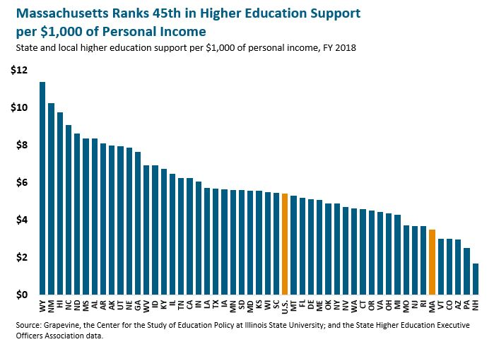 bar graph: Massachusetts ranks 45th in higher education support per $1,000 of personal income