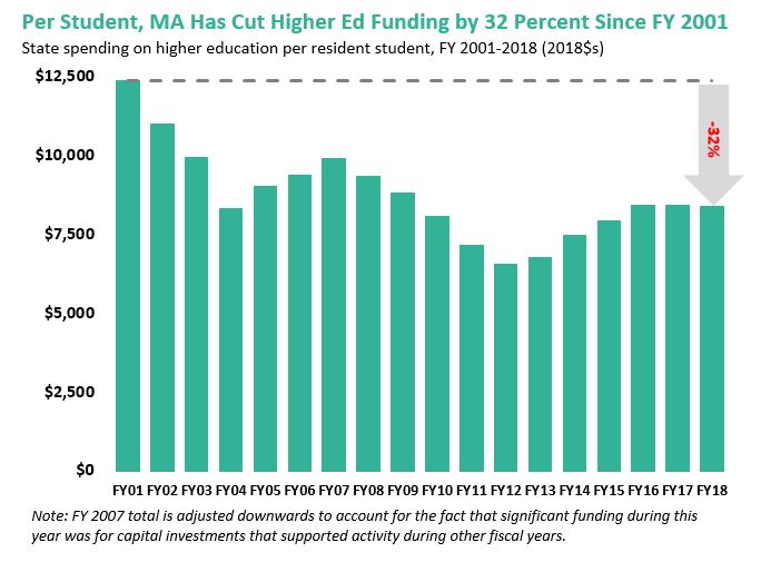 bar graph: Per student, MA has cut higher ed funding by 32 percent since FY 2001