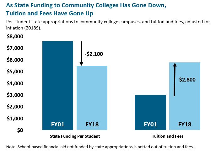 bar graph: As state funding to community college has gone down, tuition and fees have gone up