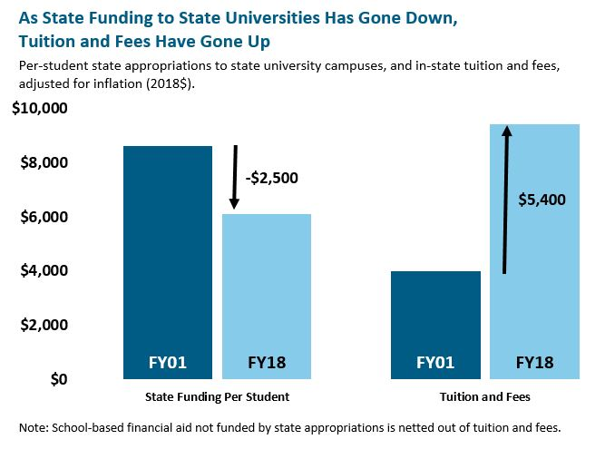 bar graph: As state funding to state universitite has gone down, tuition and fees have gone up