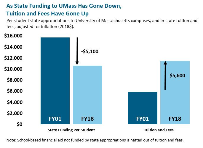 bar graph: As state funding to UMass has gone down, tuition and fees have gone up