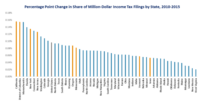 bar graph: Percentage point change in share of million-sollar income tax filins by state, 2010-2015