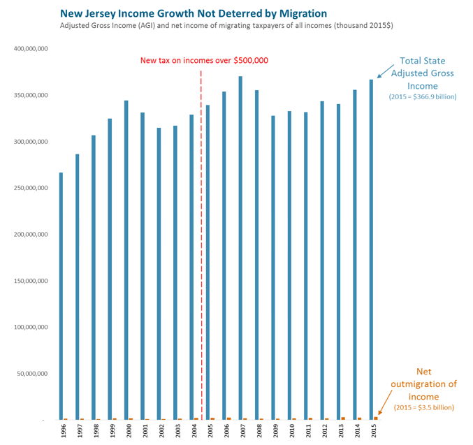 bar graph: New Jersey income growth not deterred by migration
