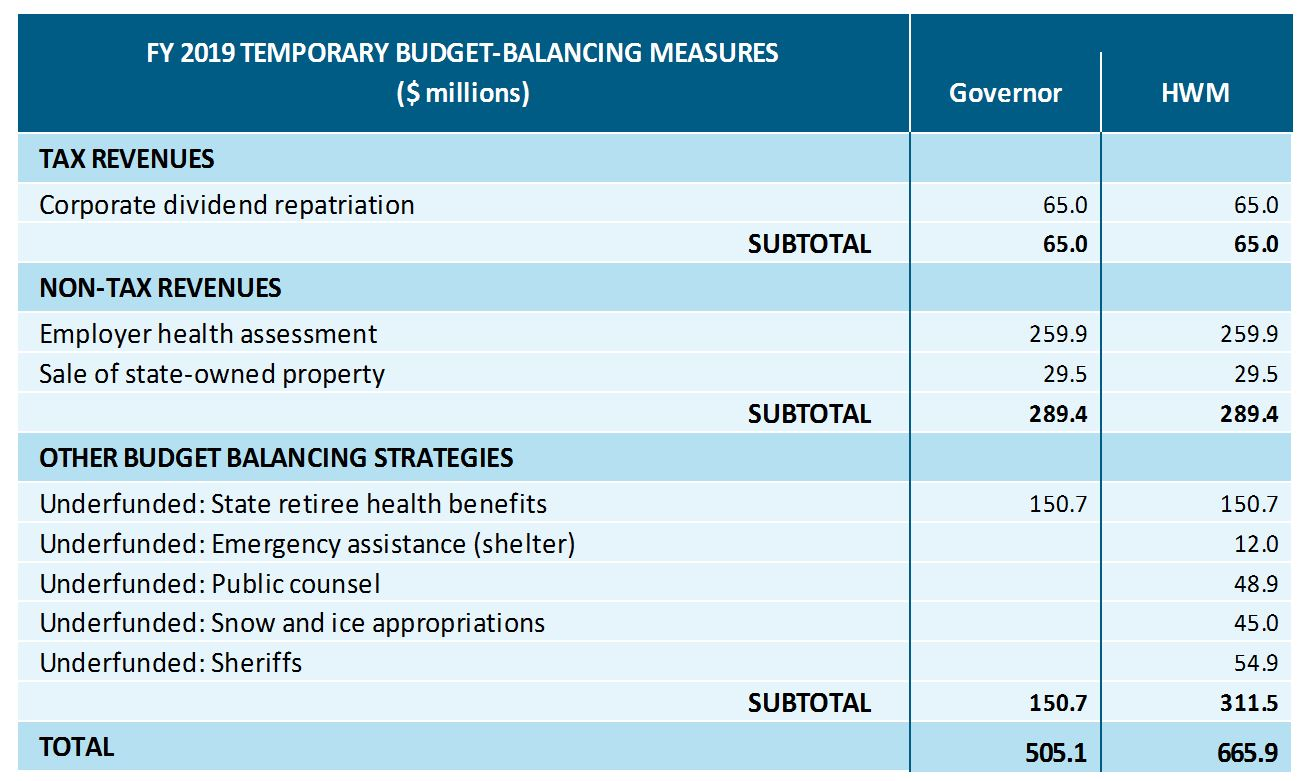 table: FY 2019 temporary budget-balancing measures