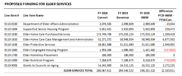 table: Proposed funding for elder services