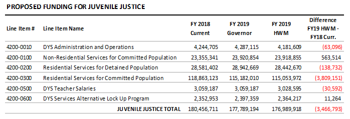 table: Proposed funding for juvenile justice