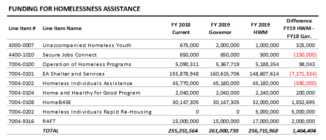 table: Funding for homelessness assistance