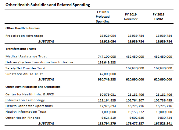 table: Other health subsidies and relted spending
