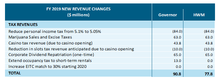 table: FY 2019 new revenue changes
