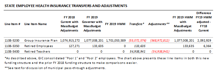 table: State employee health insurance transfers and adjustments