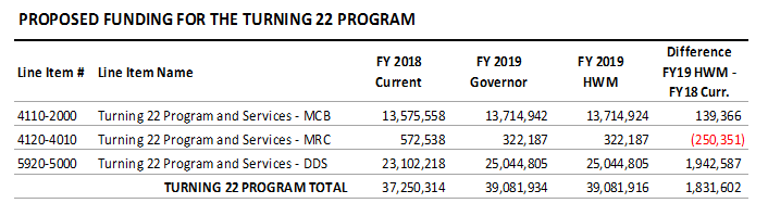 table: Proposed funding for the turning 22 program