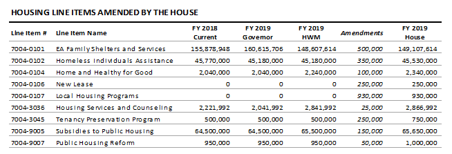 table: Housing line items amended by the house