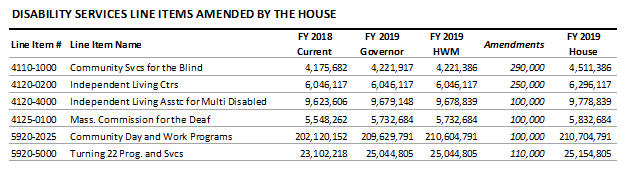 table: Disability services line items amended by the house