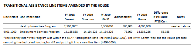 table: Transitional assistance line items amended by the house