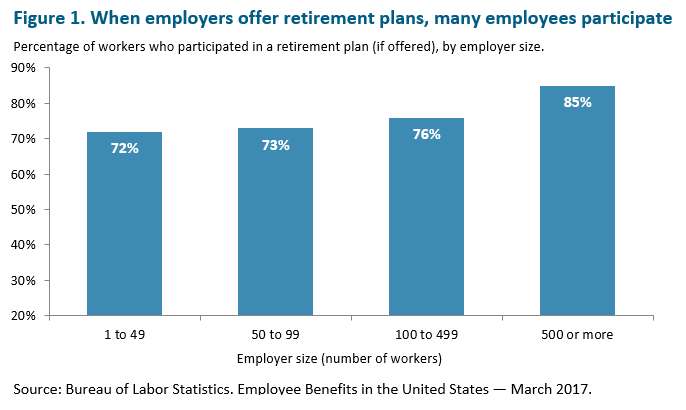 bar graph: When employers offer retirement plans, many employees participate