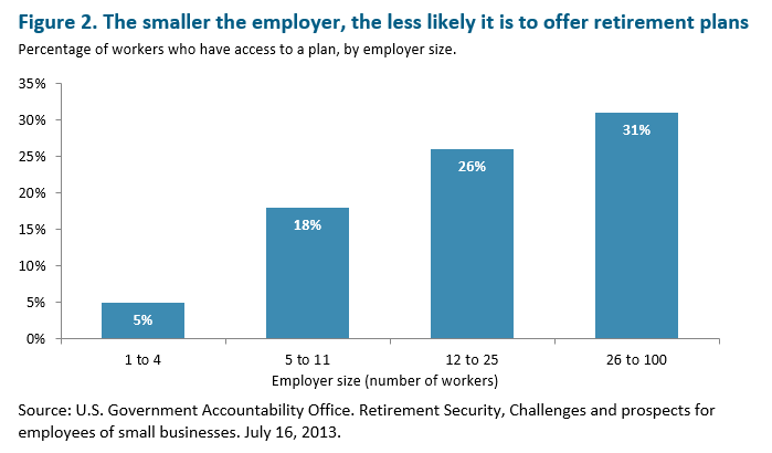 bar graph: The smaller the employer, the less likely it is to offer retirement plans