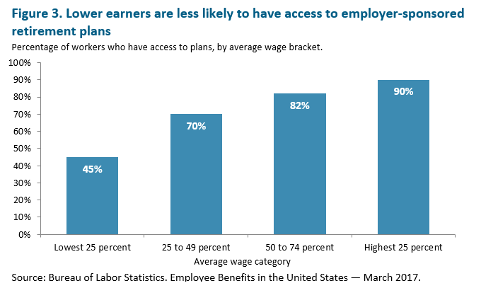 bar graph: Lower earners are less likely to have access to employer-sponsored retirement plans