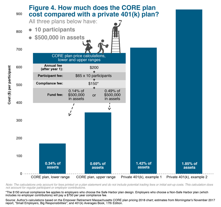 bar graph: How much does the CORE plan cost compared with a private 401(k) plan?