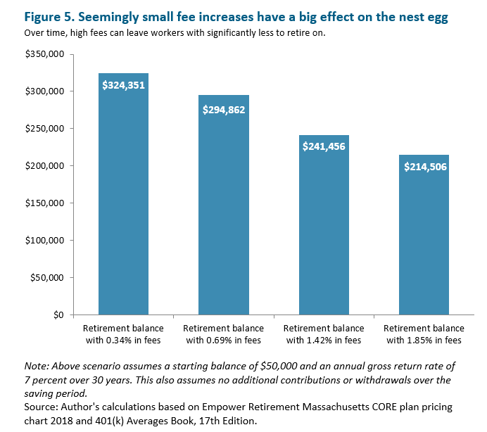 bar graph: Seemingly small fee increases have a big effect on the nest egg