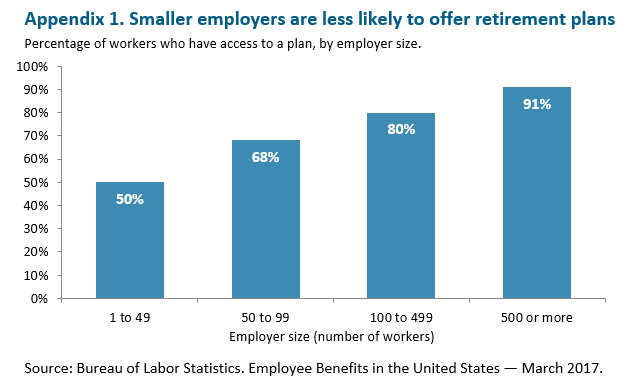 bar graph: Smaller employers are less likely to offer retirement plans