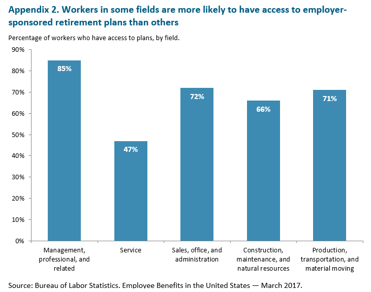 bar graph: Workers in some fields are more likely to have access to employer-sponsored retirement plans than others