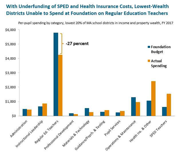 bar graph: With hight SPED and health insurance costs, lowest-wealth districts unable to spend at foundation on regular education teachers