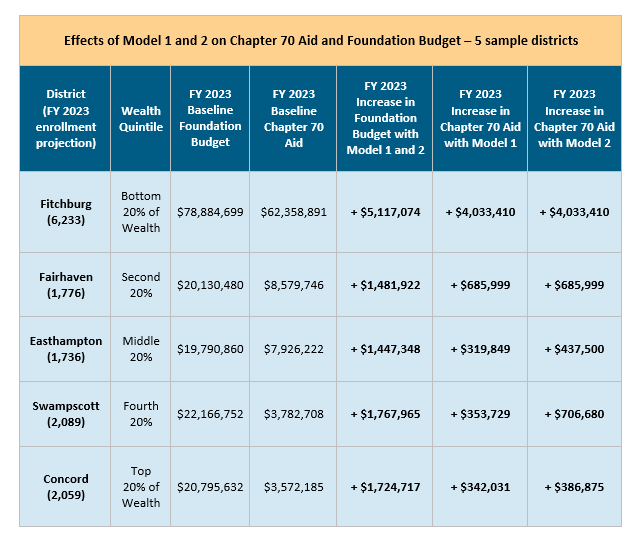 table: Effects of model 1 and 2 on chapter 70 aid and foundation budget--5 sample districts