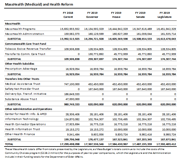 table: MassHealth (Medicaid) and health reform