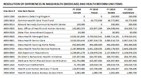 table: Resolution of differences in masshealth (medicaid) and health reform line items