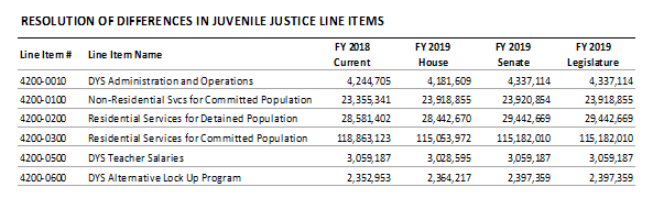 table: resolution of differences in juvenile justice line items