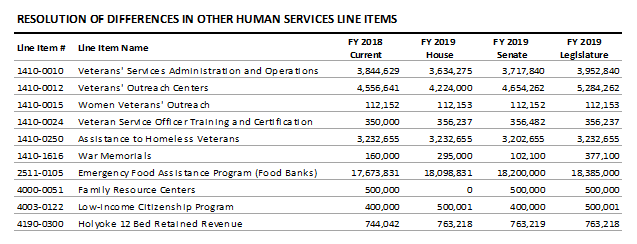 table: Resolution of differences in other human service line items