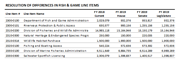 table: Resolution of differences in fish and game line items