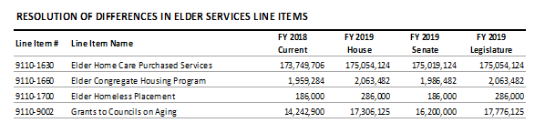 table: Resolution of differences in elder services line items
