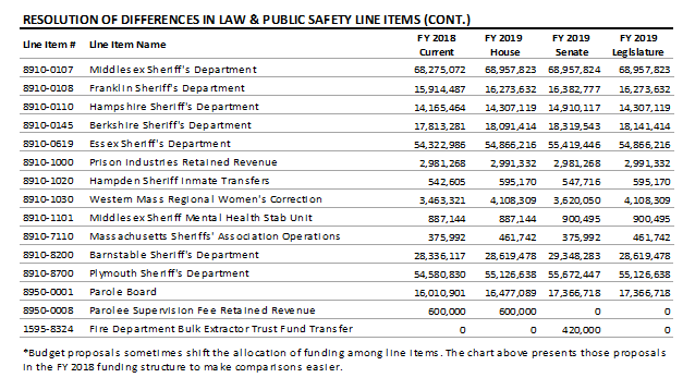 table: Resolution of differences in law and public safety line items (continued)