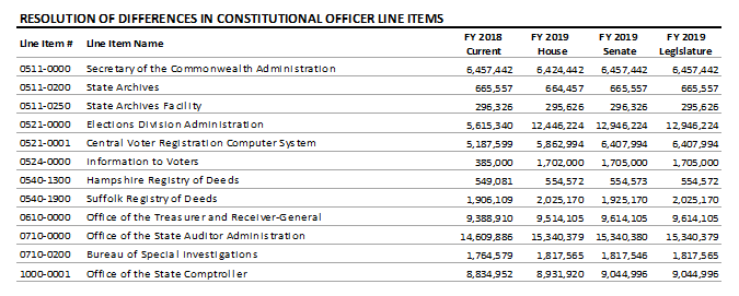 table: Resolution of differnces in constitutional officer line items