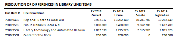 table: Resolution of differences in library line items
