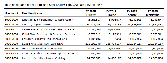 table: Resolution of differences in early education line items