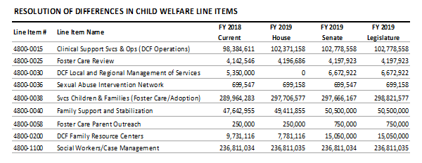 table: Resolution of differences in child welfare line items